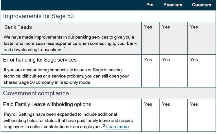 New Features Added In Sage 2022 U.S.